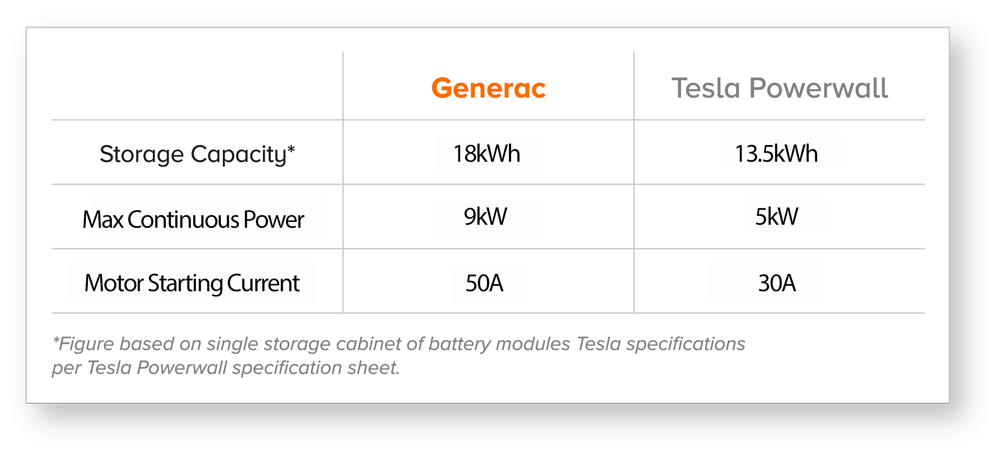 Residential Battery Storage System Capacity Comparison