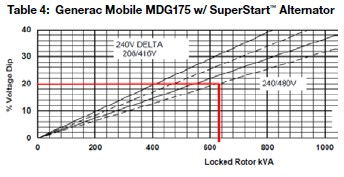 Basic Sizing for Mobile Generators